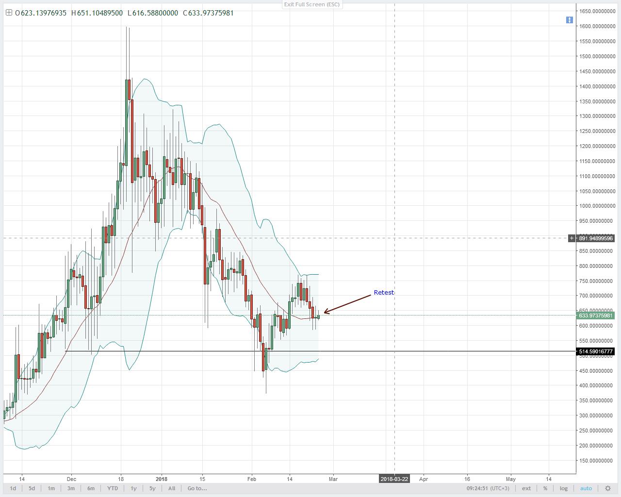 DASH/USD Technical Analysis