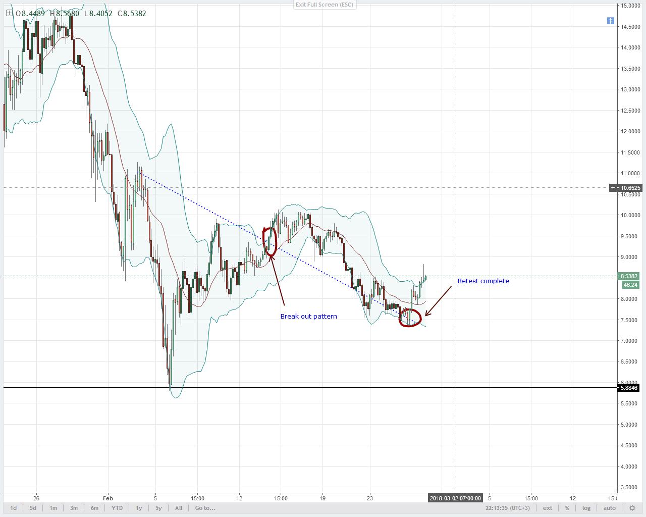EOS/USD Technical Analysis