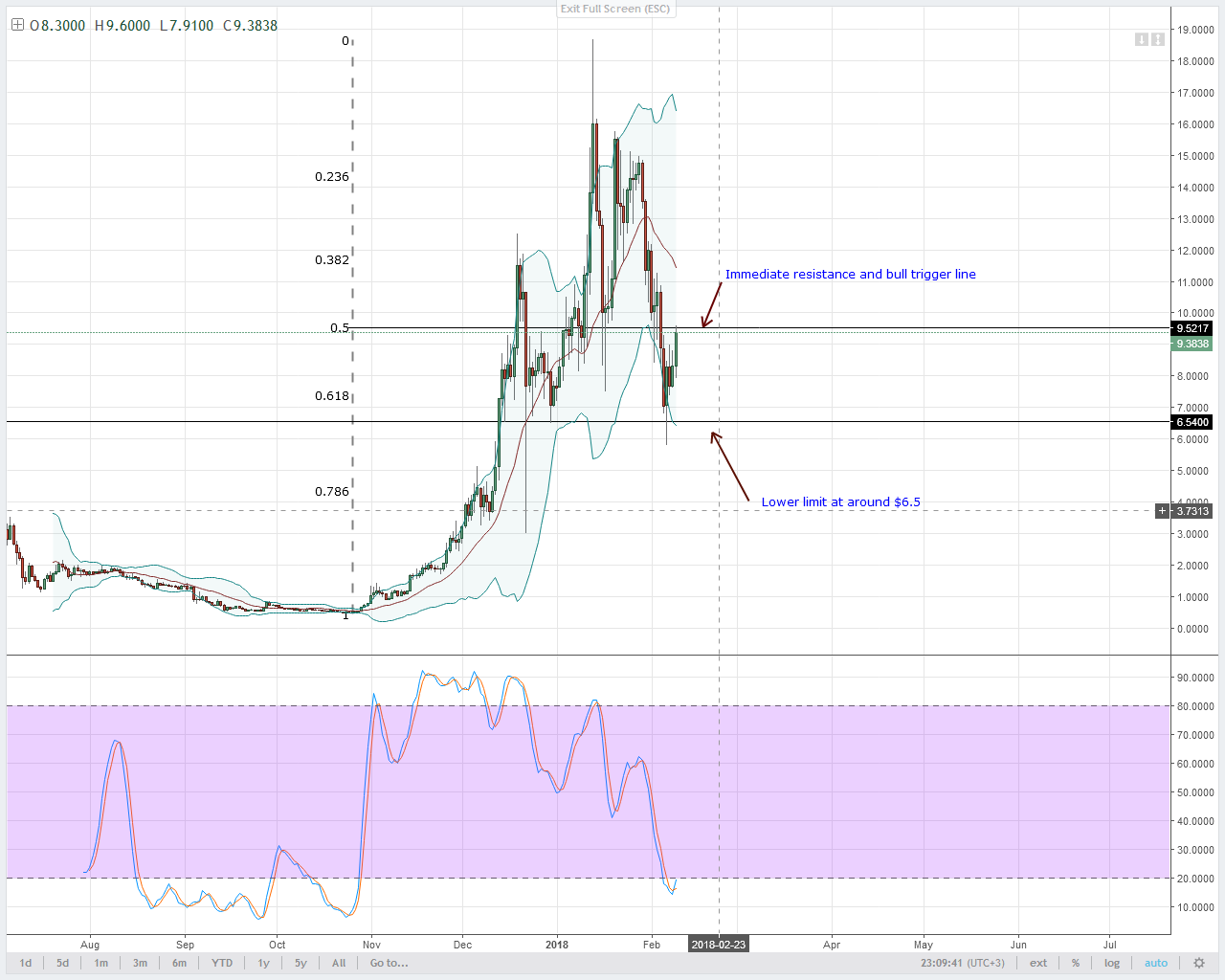 alt coin EOS/USD Technical analysis