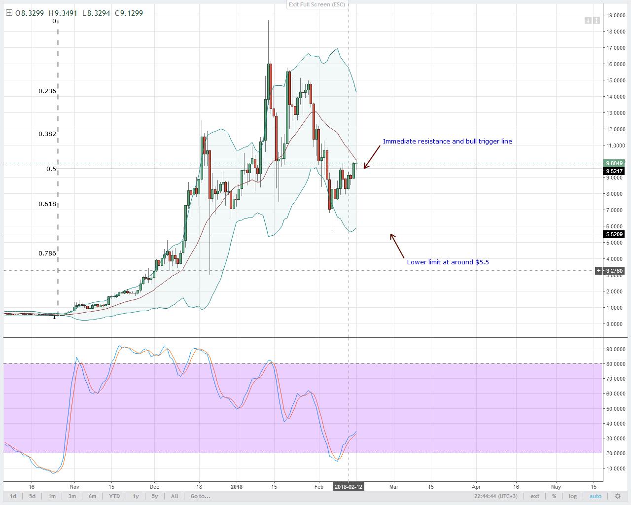 alt coin EOS/USD Technical analysis