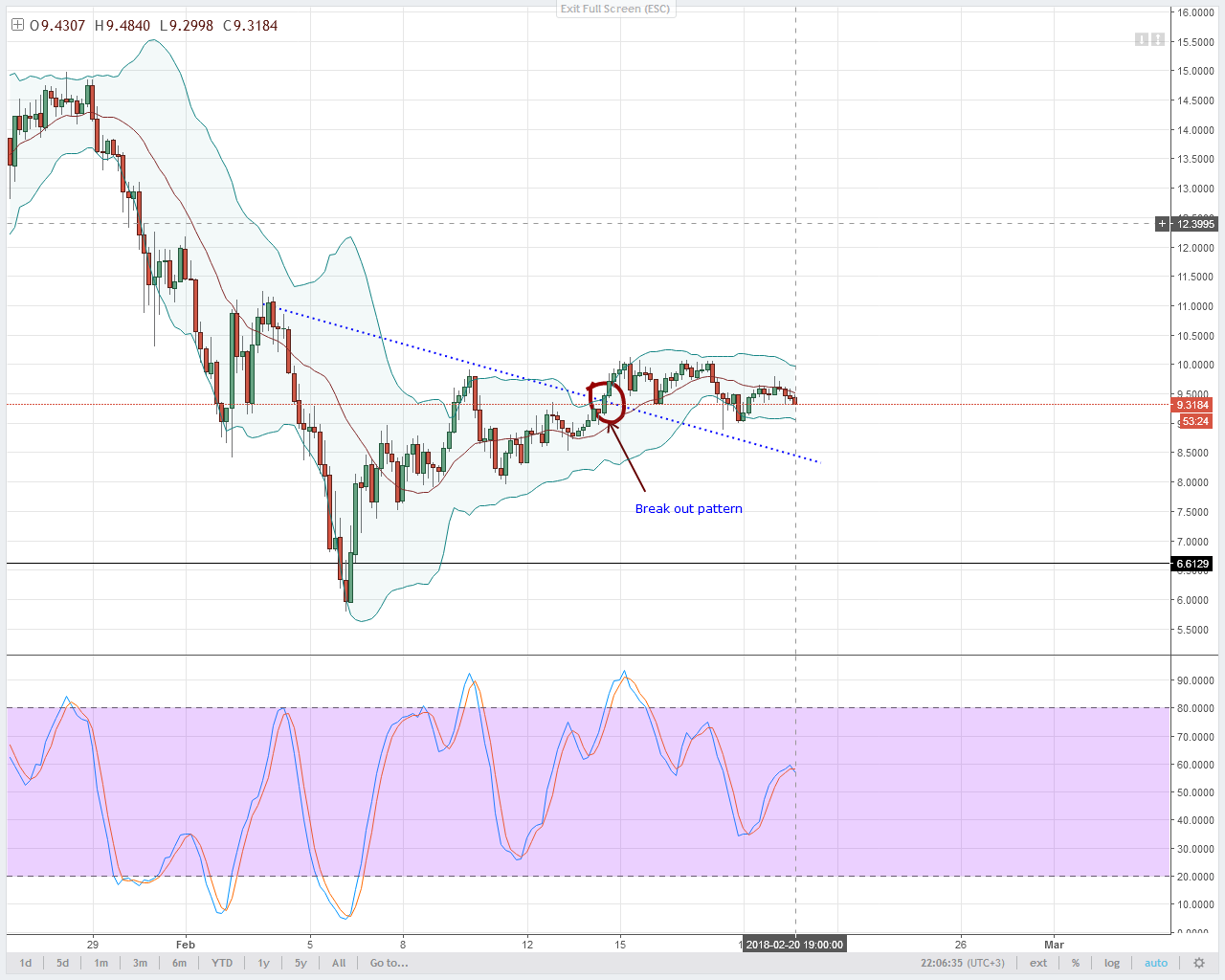 EOS/USD Technical Analysis