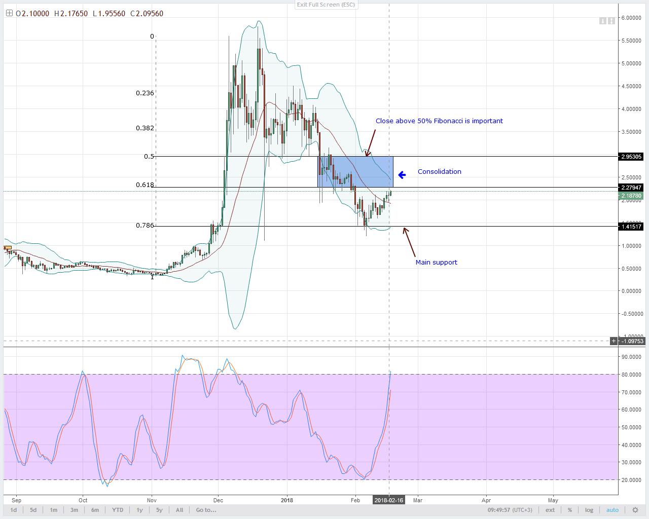 alt coin IOT/USD Technical analysis