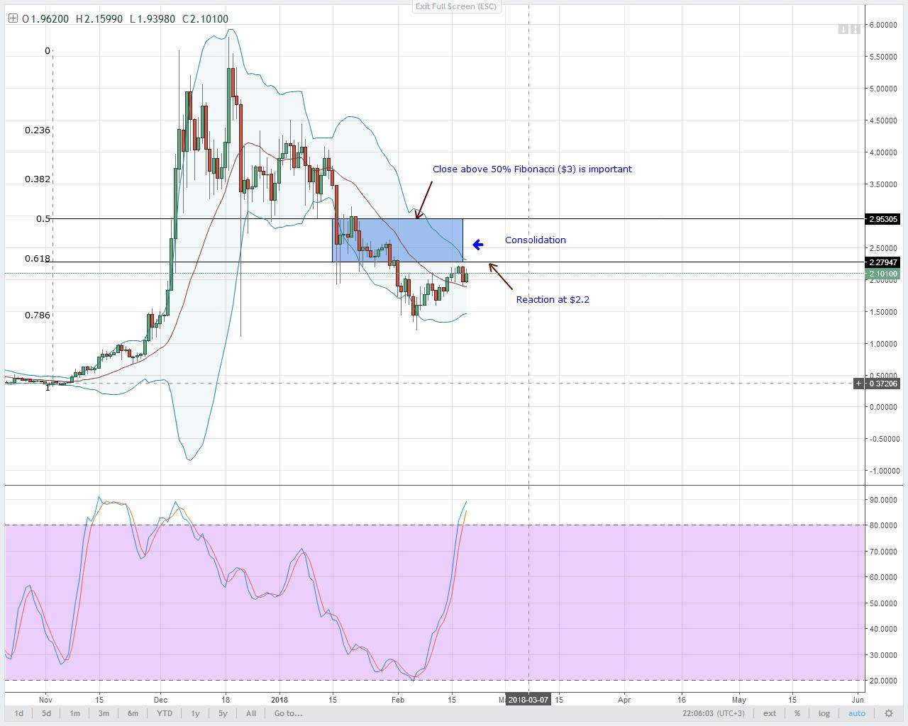 IOT/USD Technical Analysis