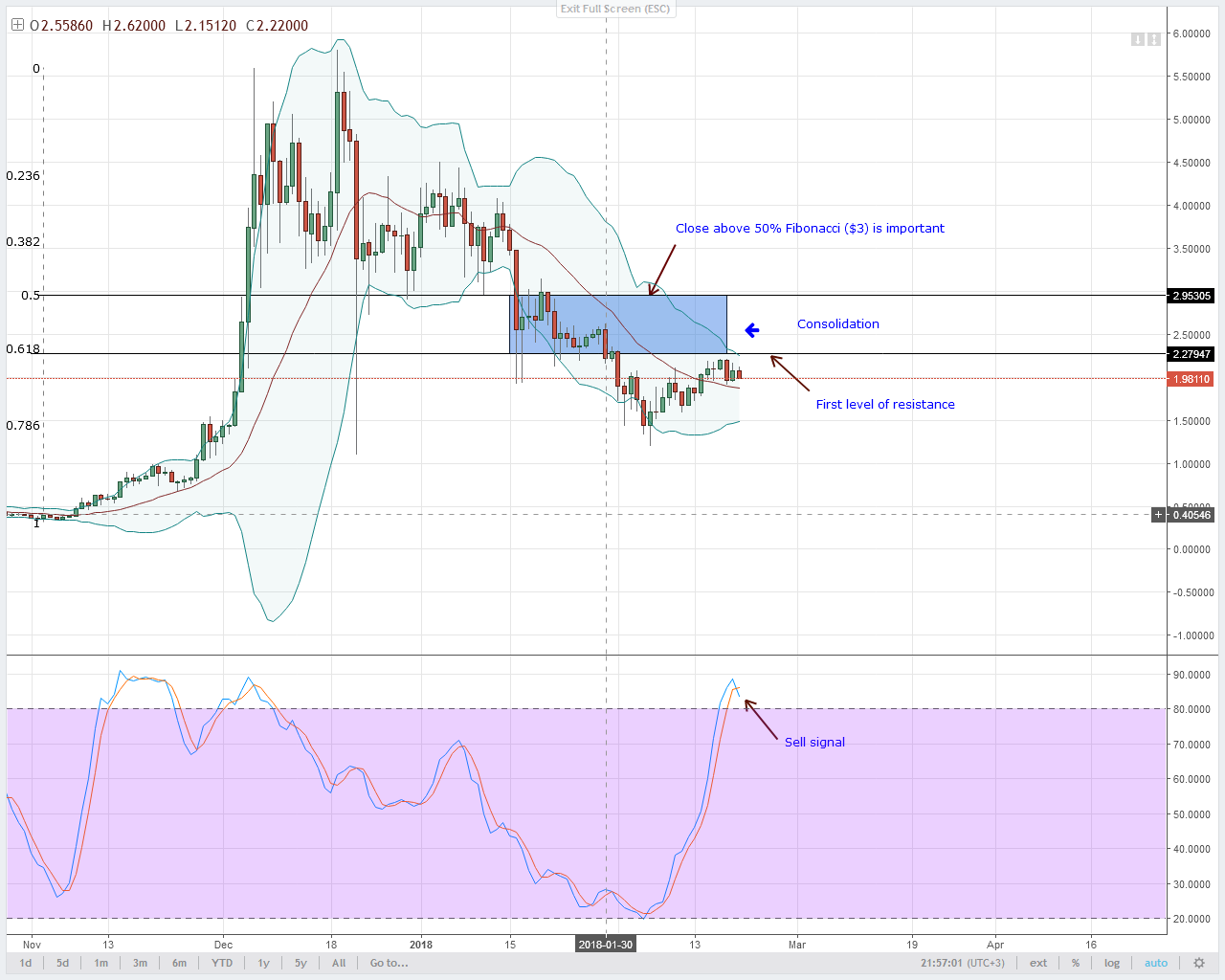 IOT/USD Technical Analysis