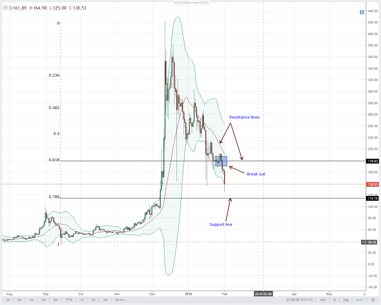LTC Technical Analysis bears