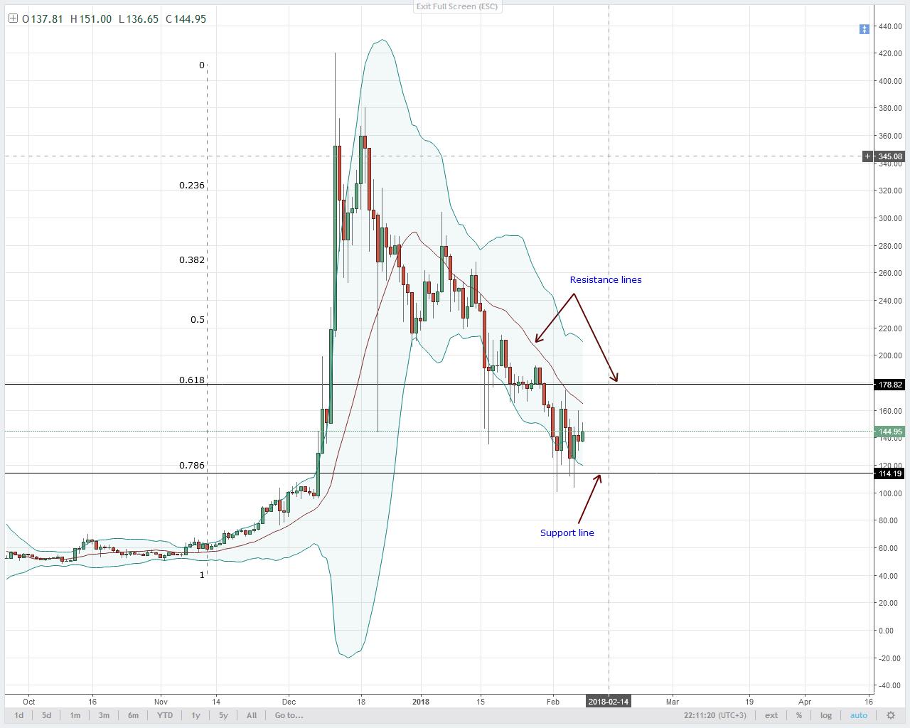 alt coin LTC/USD Technical analysis
