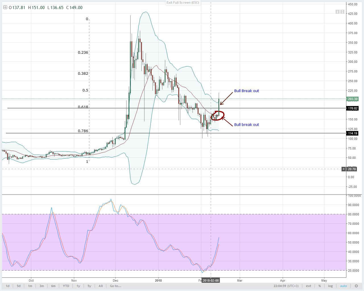 alt coin LTC/USD Technical analysis