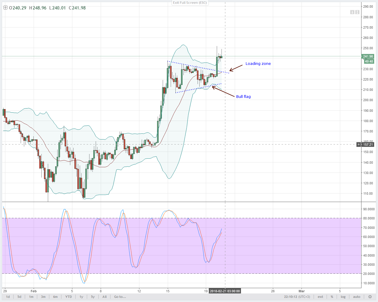 LTC/USD Technical Analysis