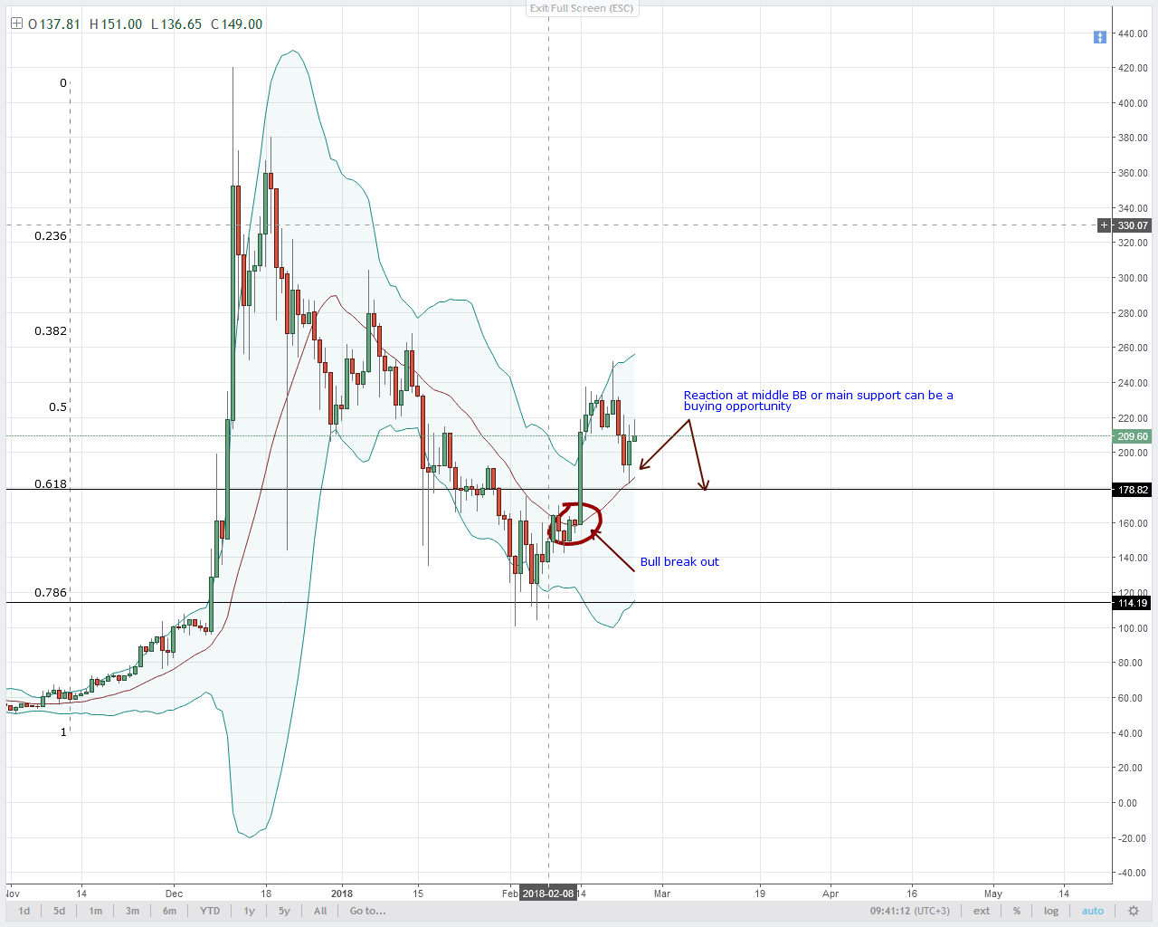 LTC/USD Technical Analysis