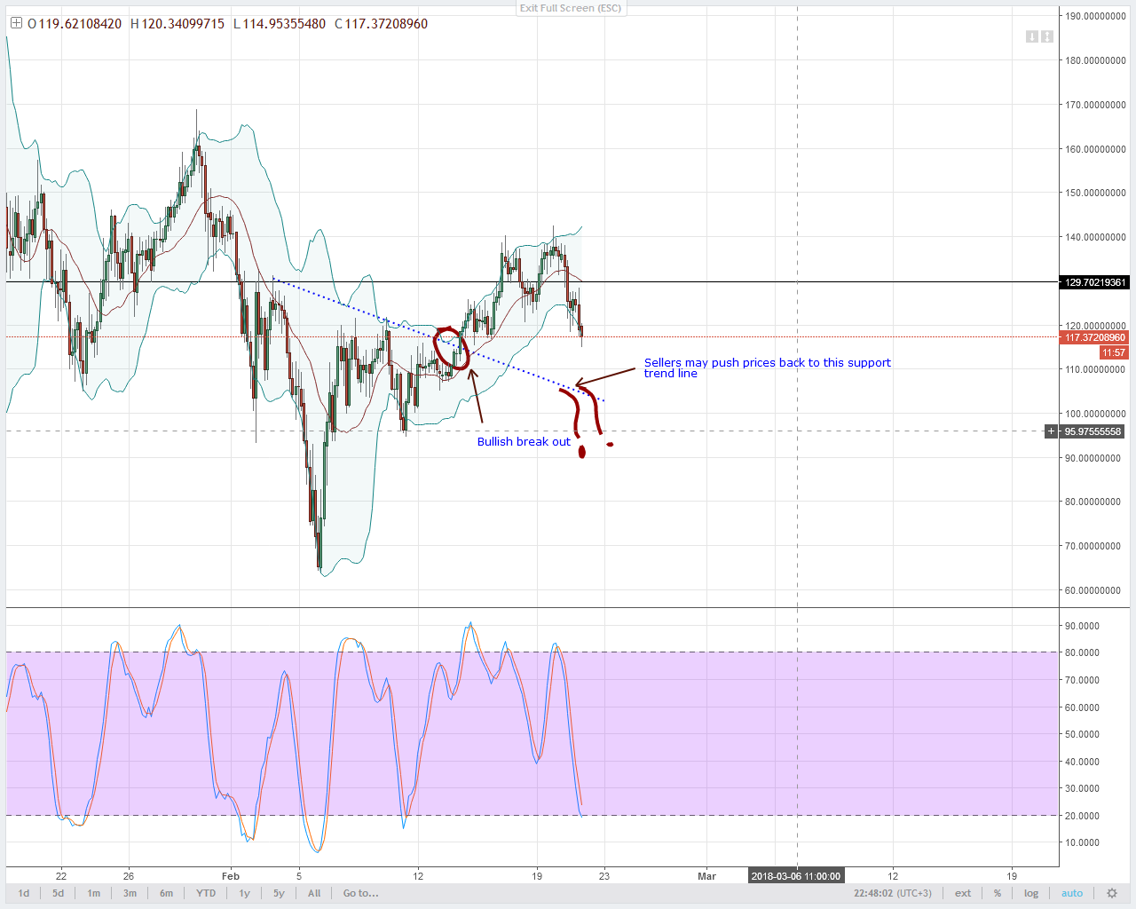 NEO/USD Technical Analysis