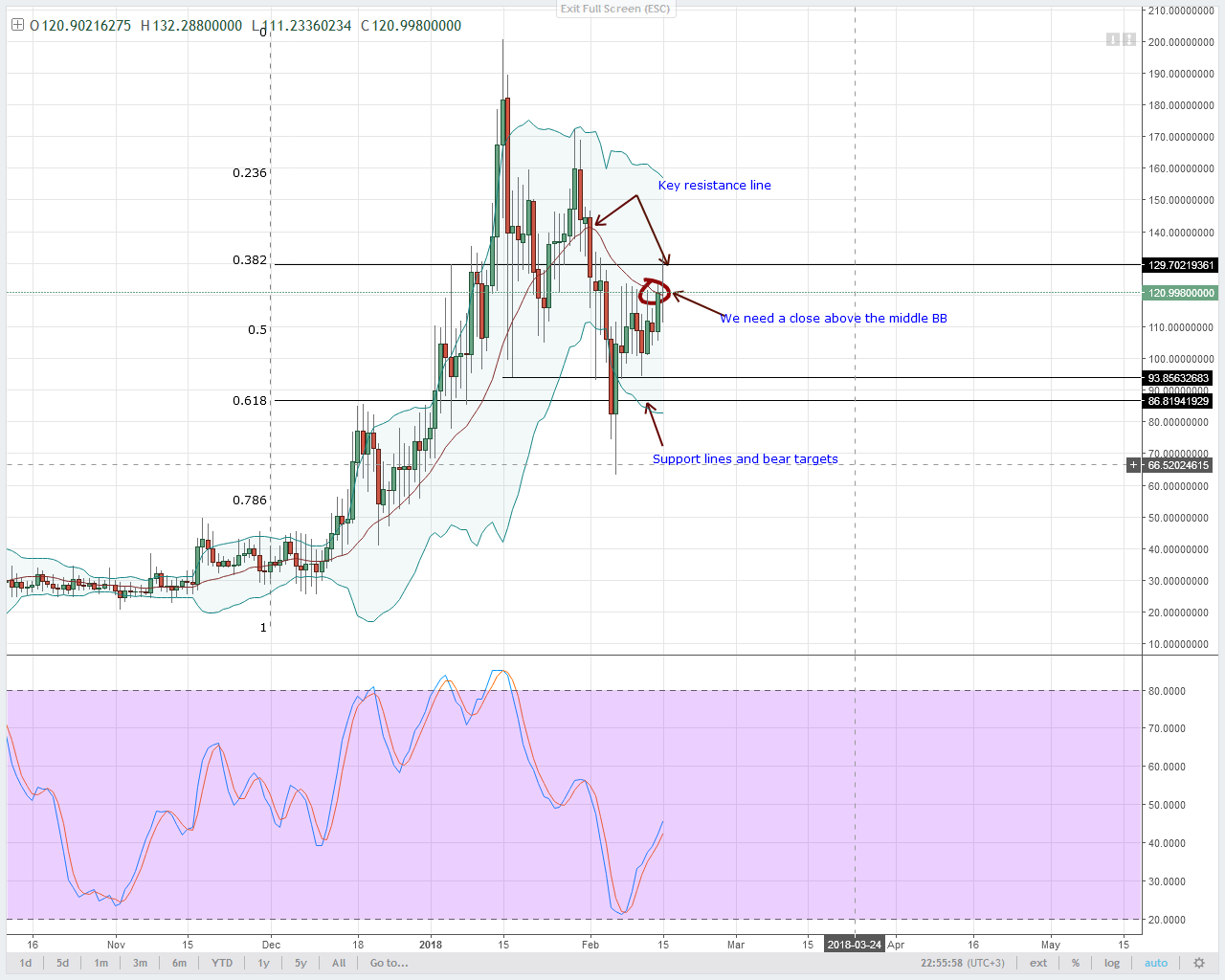 alt coin NEO/USD Technical analysis