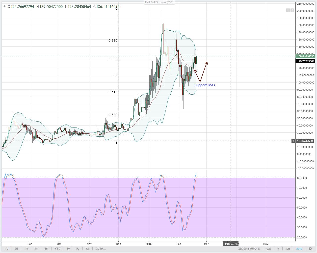 NEO/USD Technical Analysis