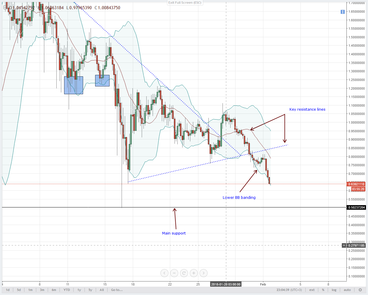 NEM Tehnical Analysis prices at support