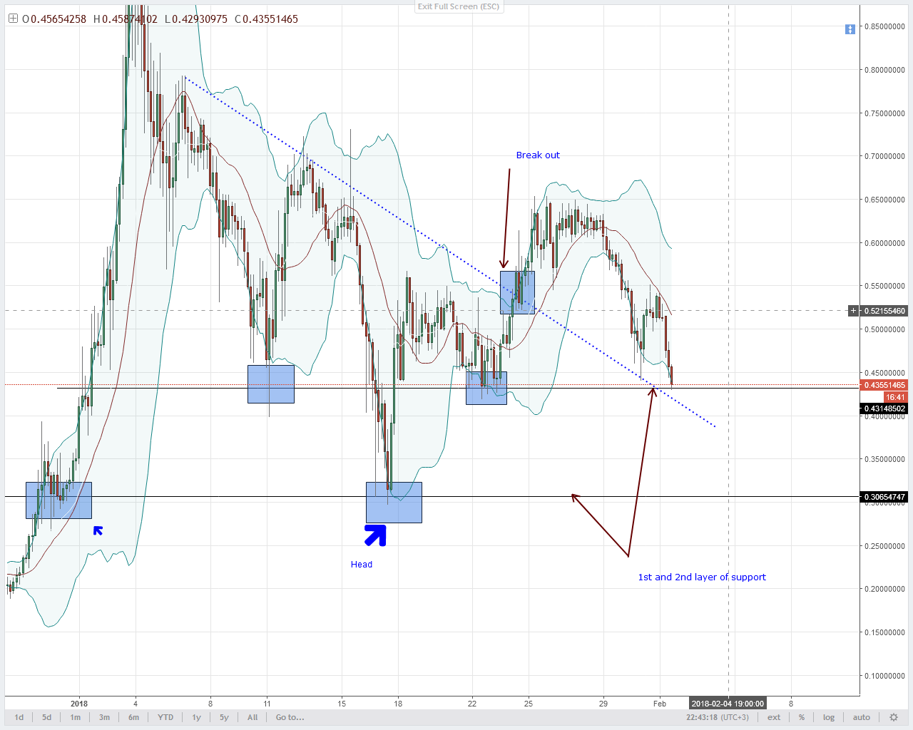 Lumens Technical Analysis bears