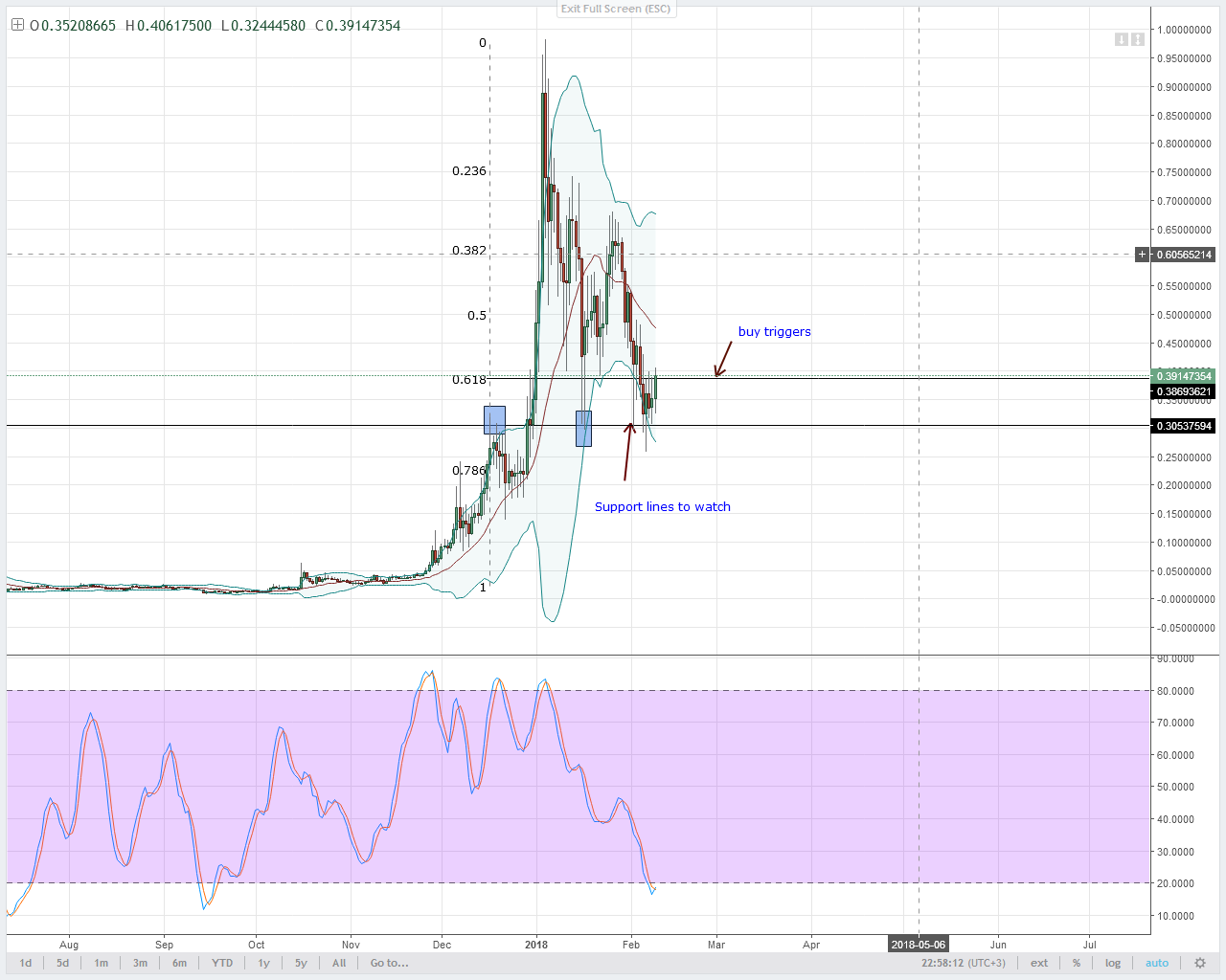 alt coin XLM/USD Technical analysis