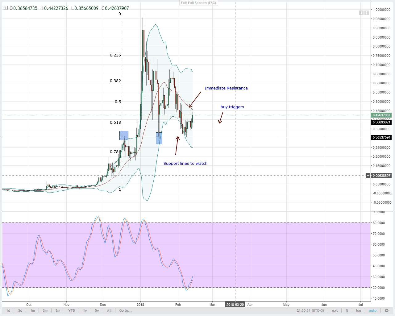 alt coin Lumens Technical analysis