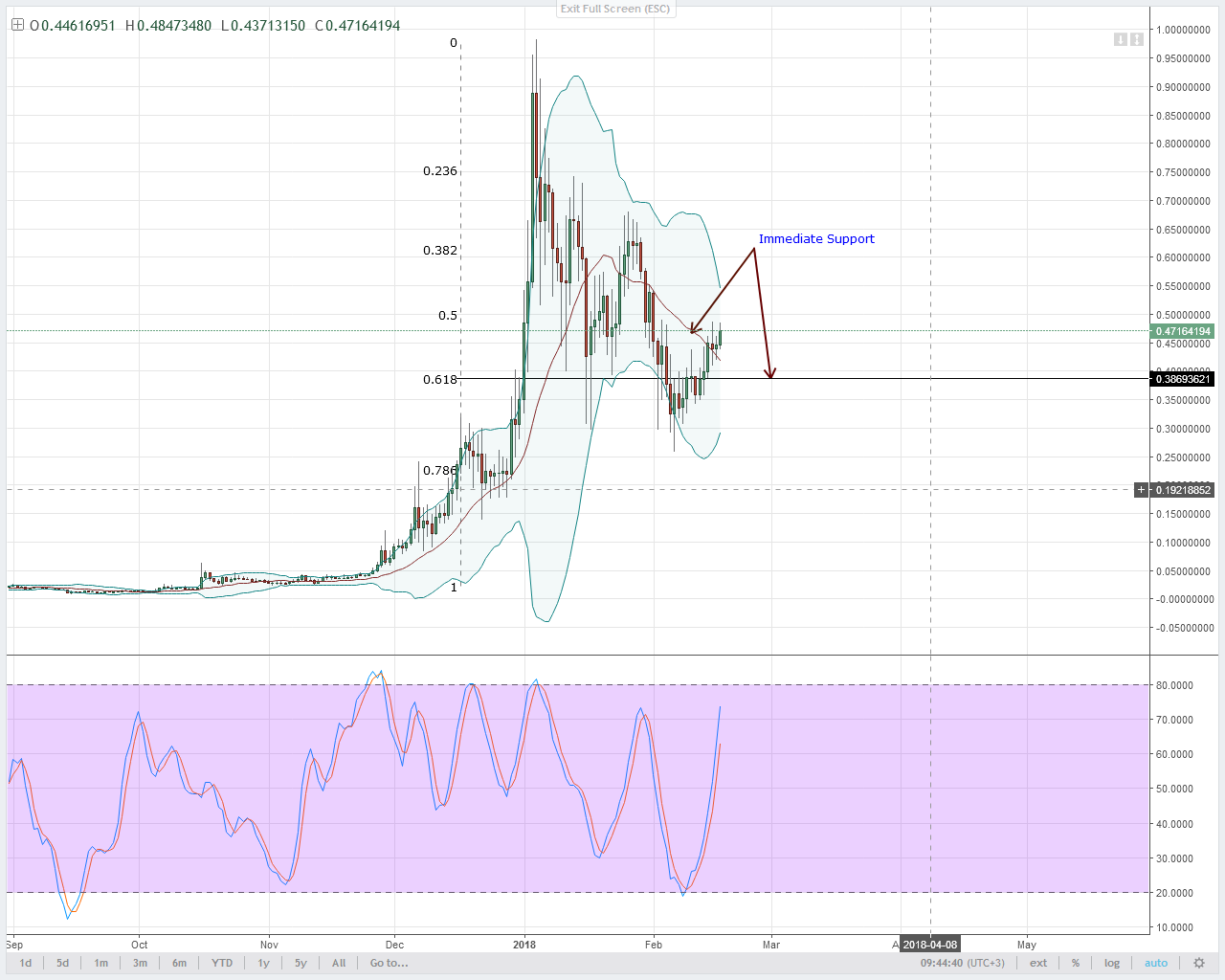 alt coin XLM/USD Technical analysis