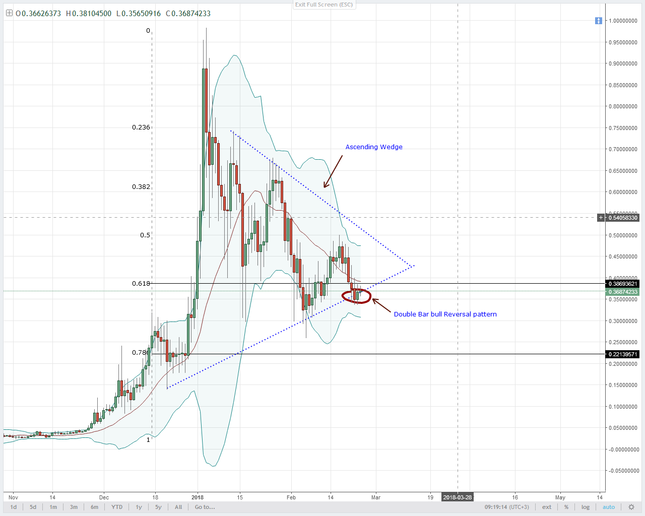 XLM/USD Technical Analysis
