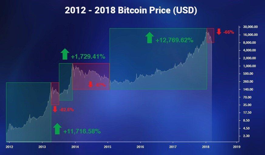 global blockchain