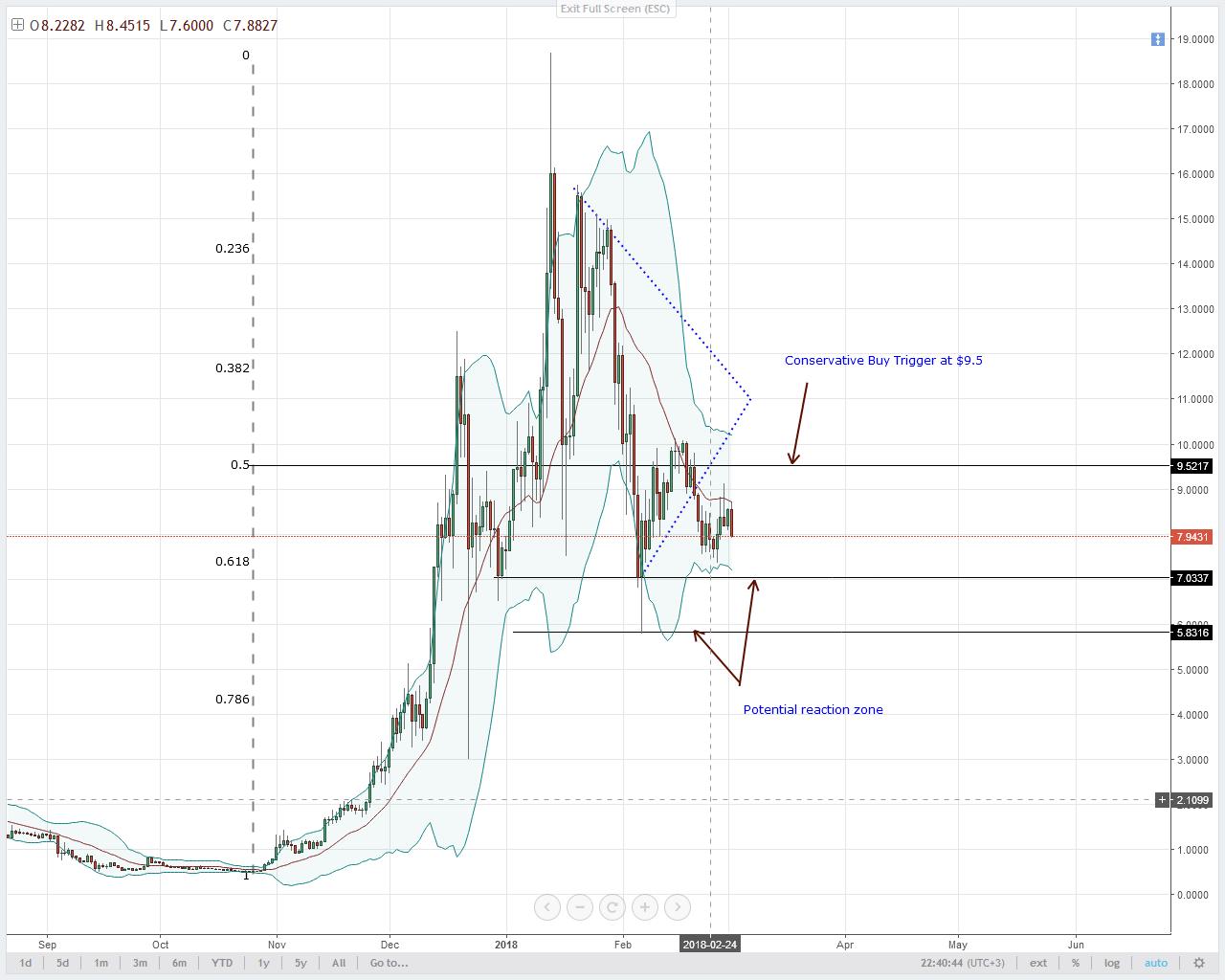 EOS Technical Analysis