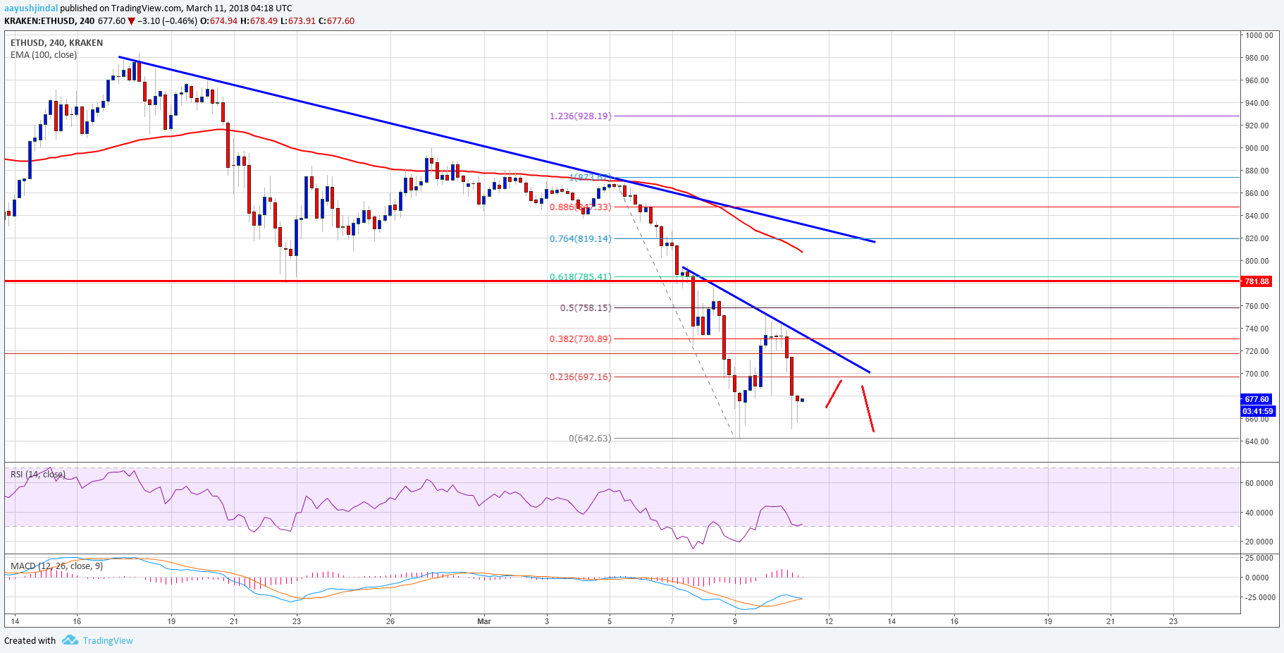 Ethereum Price Weekly Analysis ETH USD