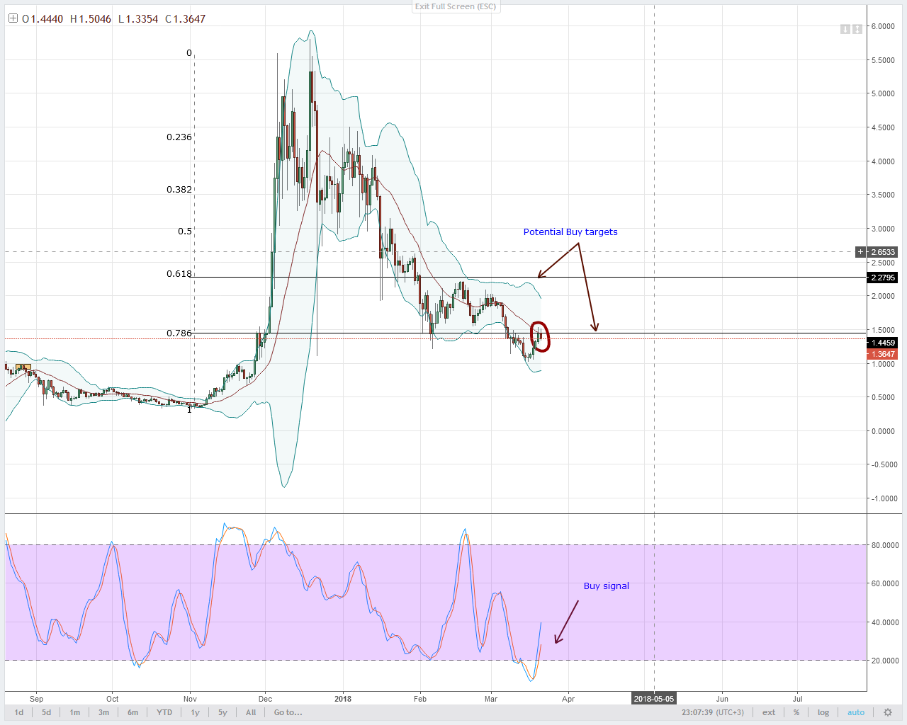IOTA Technical Analysis