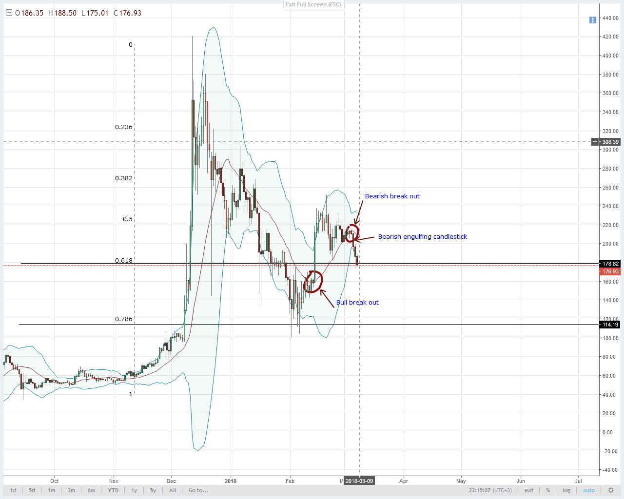 LTC Technical Analysis