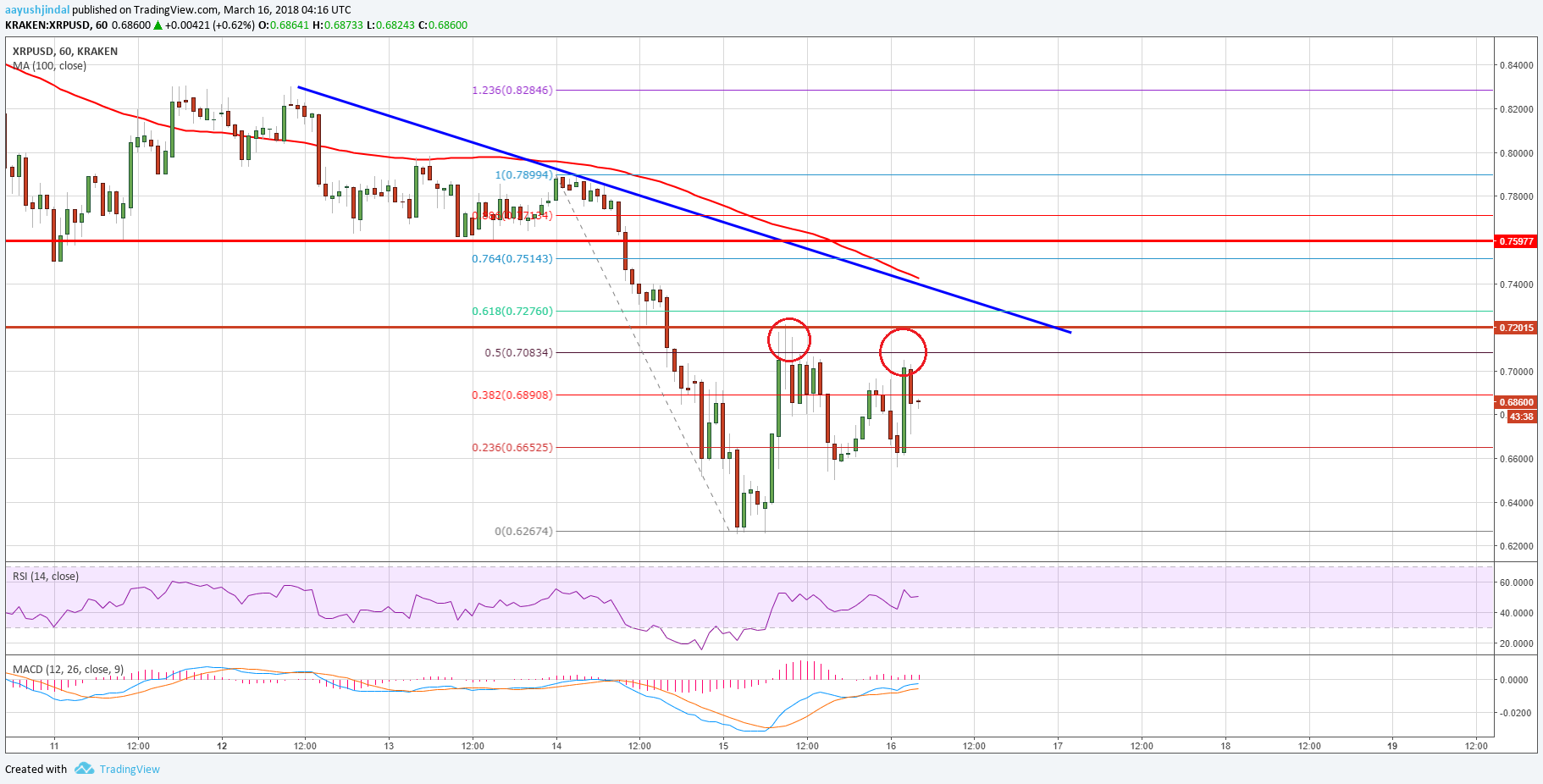 Ripple Price Technical Analysis – Can XRP/USD Recover