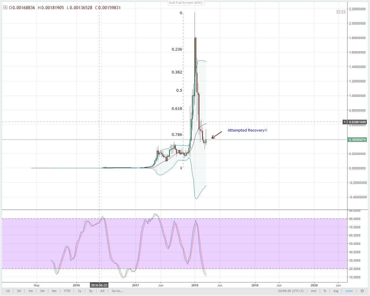 NEM Technical Analysis