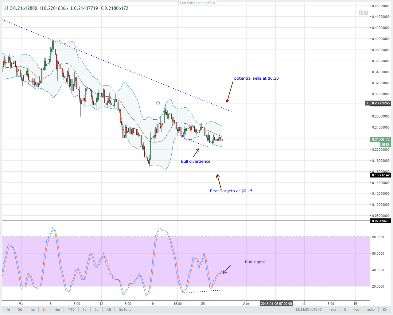 Stellar Lumens Technical Analysis