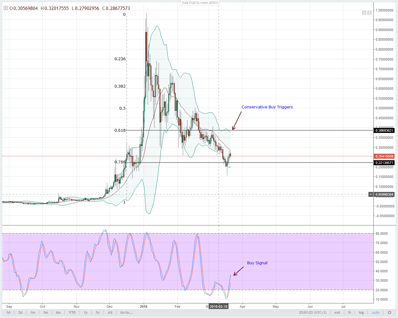 Lumens Technical Analysis