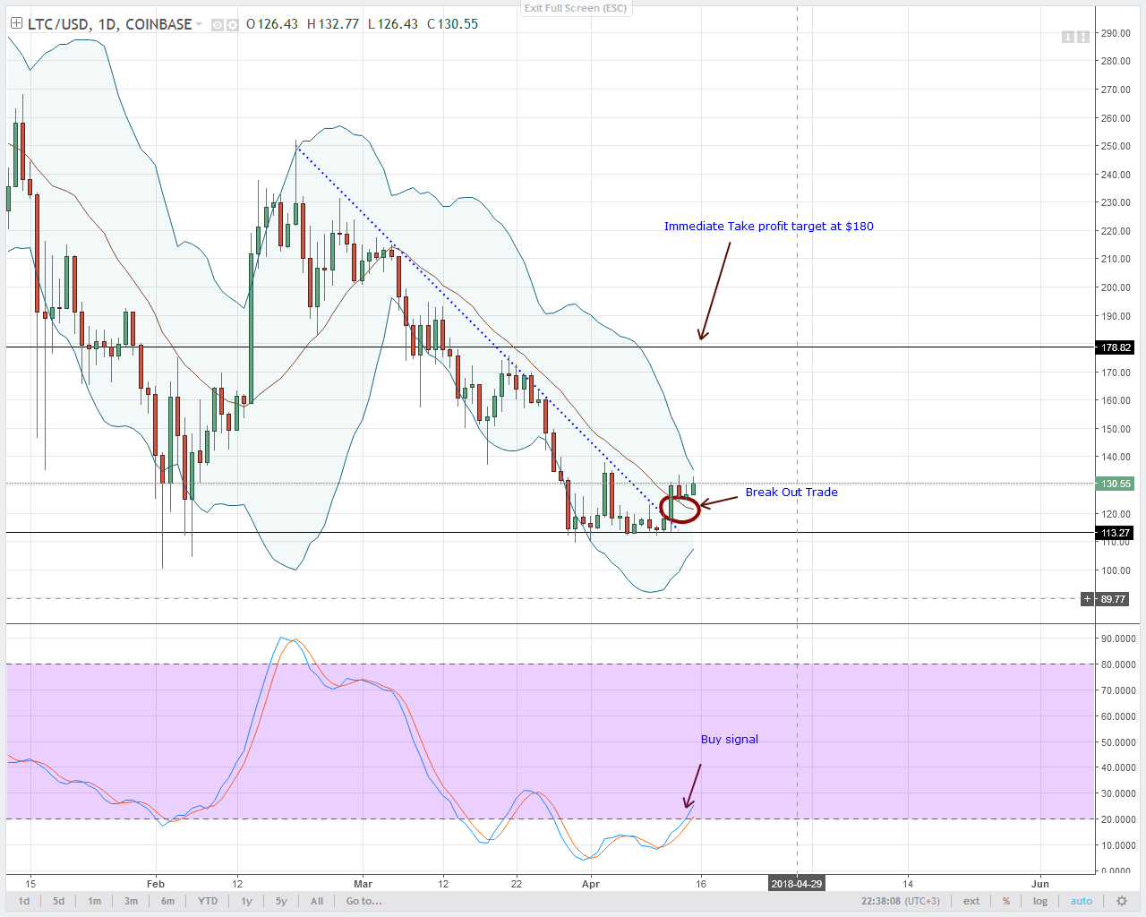 Litecoin Technical Analysis