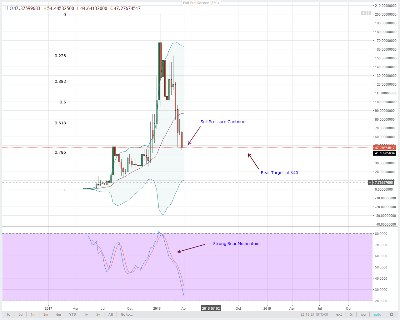 NEO Technical Analysis