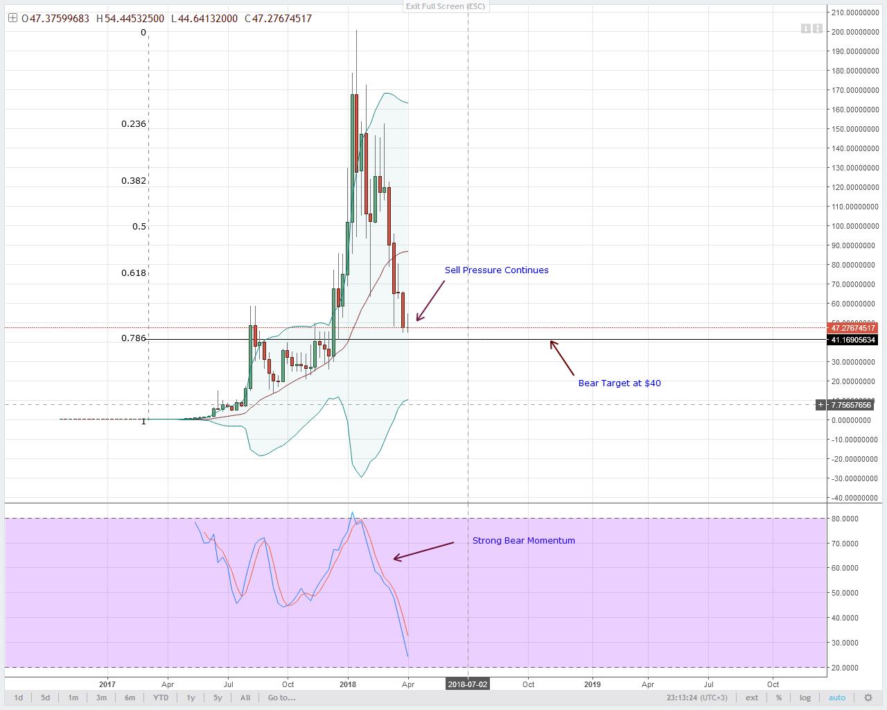 NEO Technical Analysis