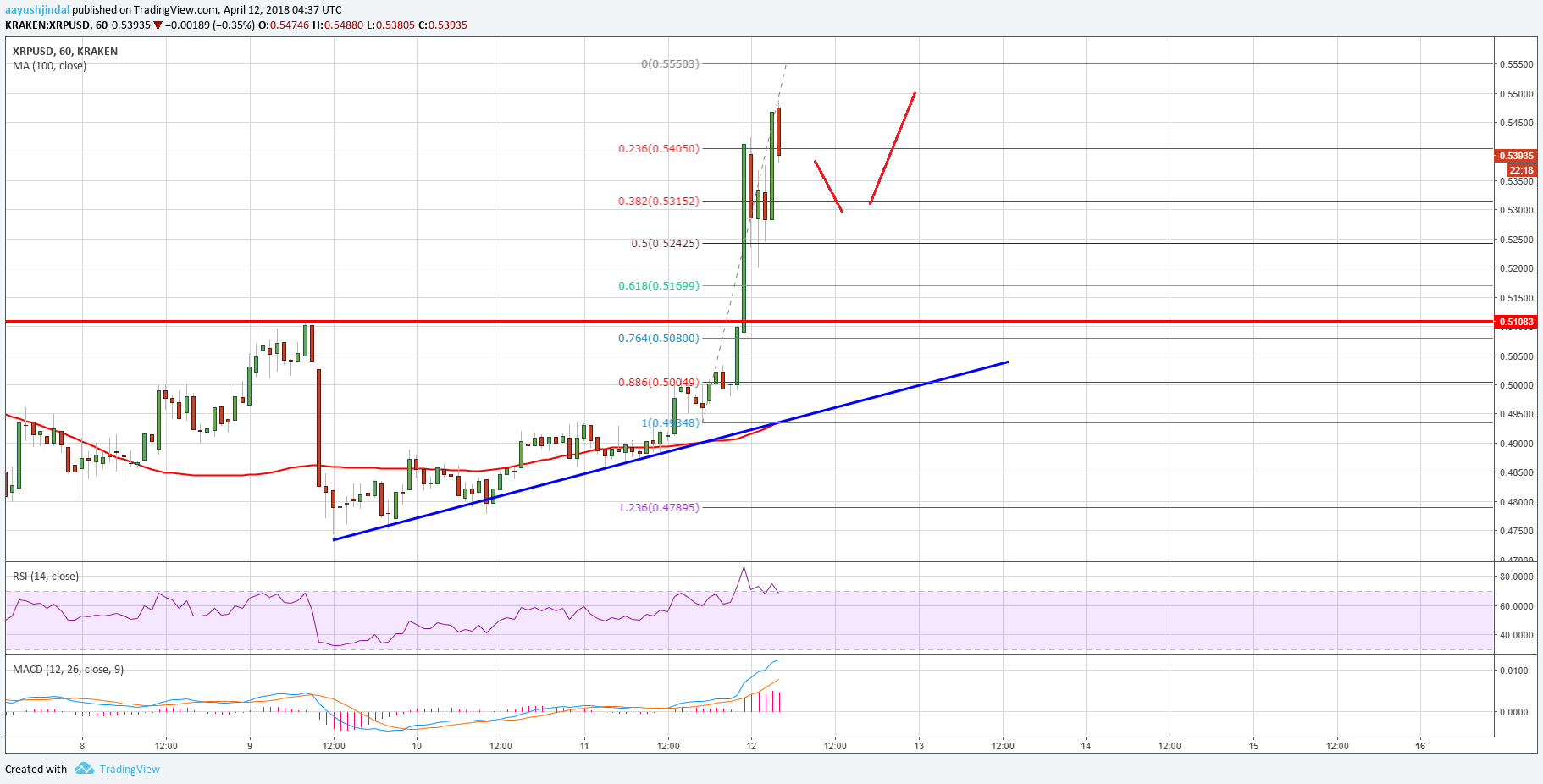 Ripple Price Technical Analysis XRP USD