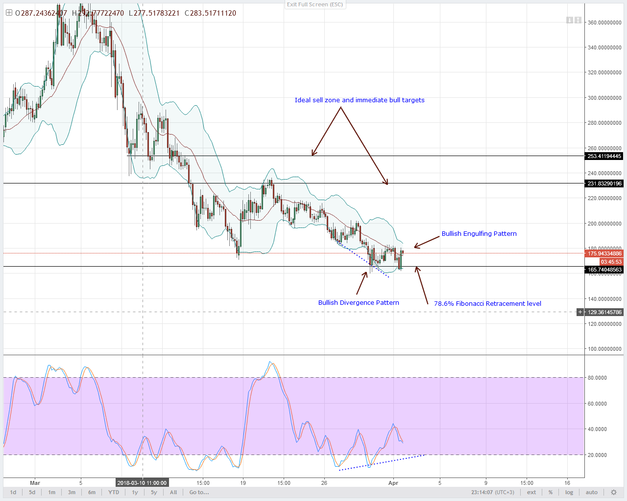Monero Technical Analysis