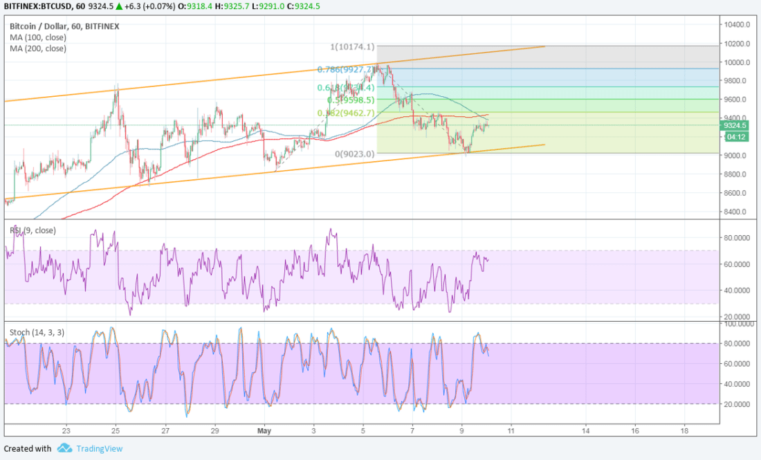 Bitcoin Price Technical Analysis for 05/10/2018 – Bulls Defend
