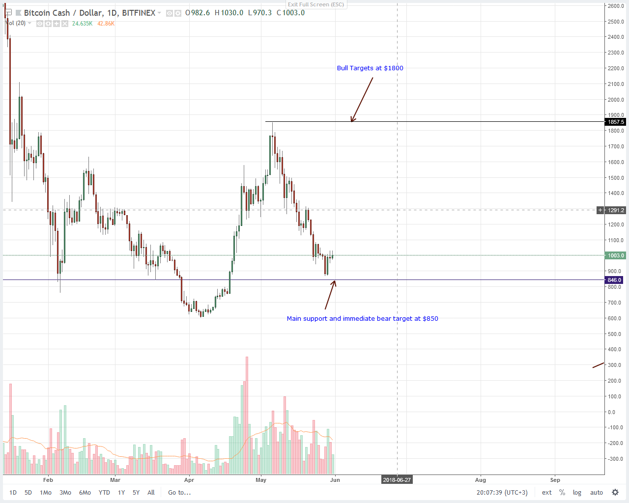 Bitcoin Cash (BCH) Price Technical Analysis