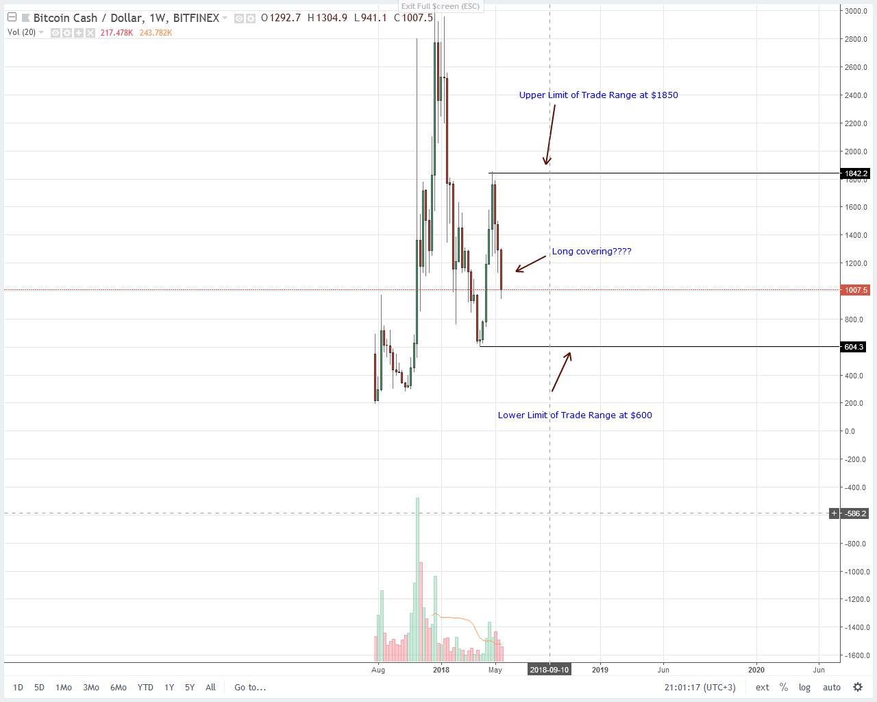 Bitcoin Cash (BCH) Price Analysis
