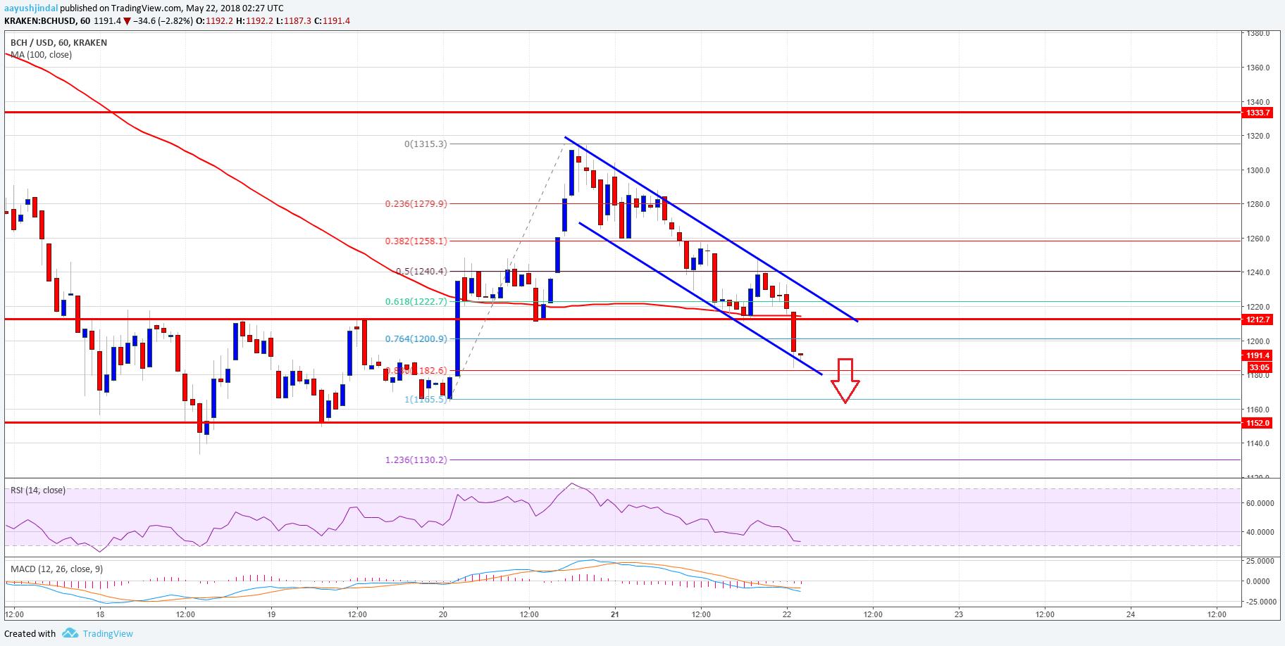 Bitcoin Cash Price Analysis BCH USD