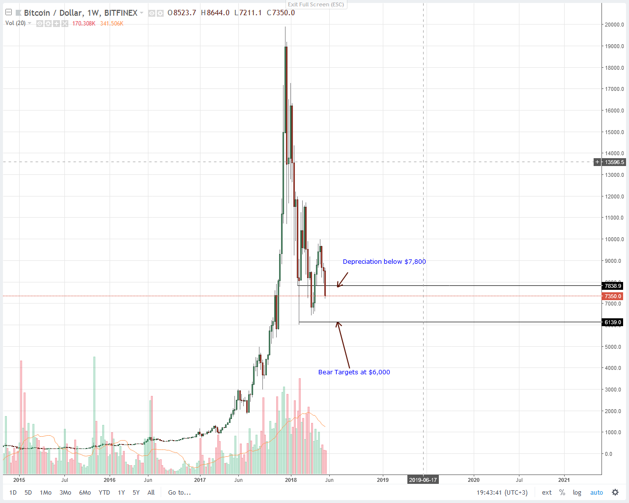 Bitcoin (BTC) Price Technical Analysis