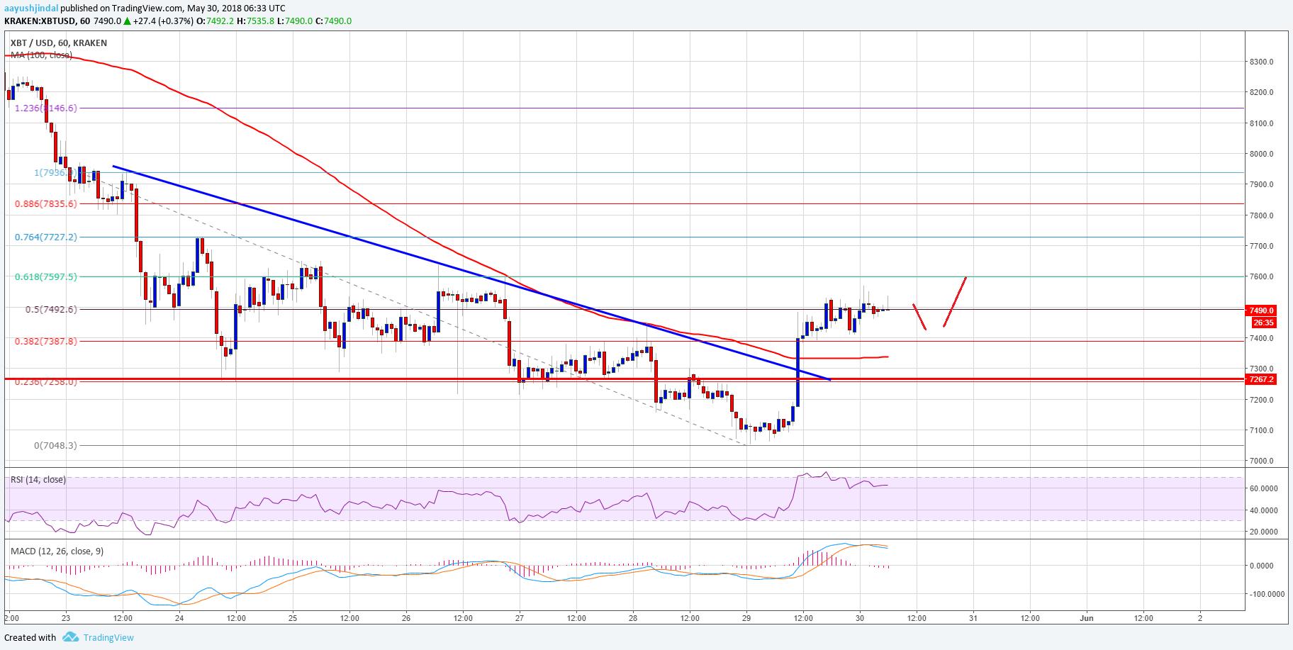 Bitcoin Price Analysis BTC USD