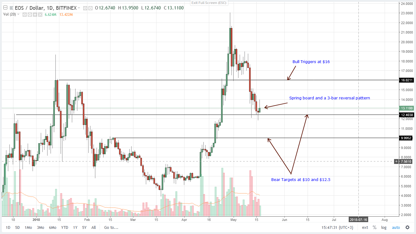 EOS Technical Price Analysis