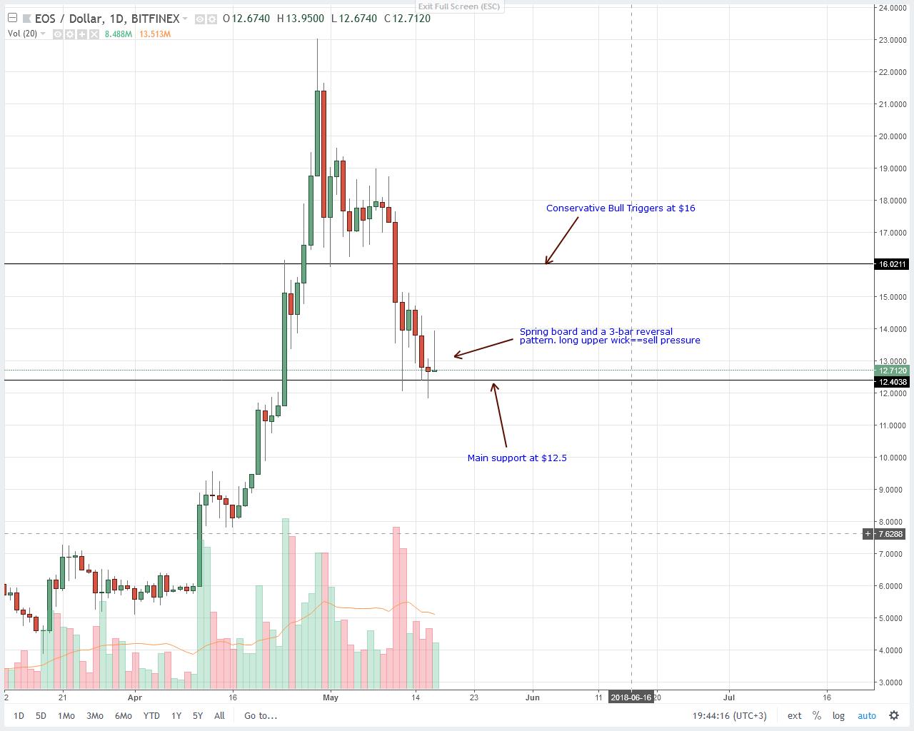 EOS Technical Price Analysis