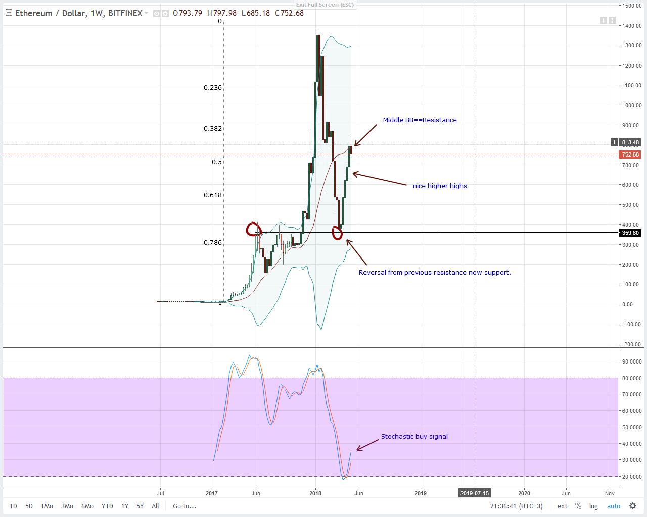 Ethereum (ETH) Technical Analysis