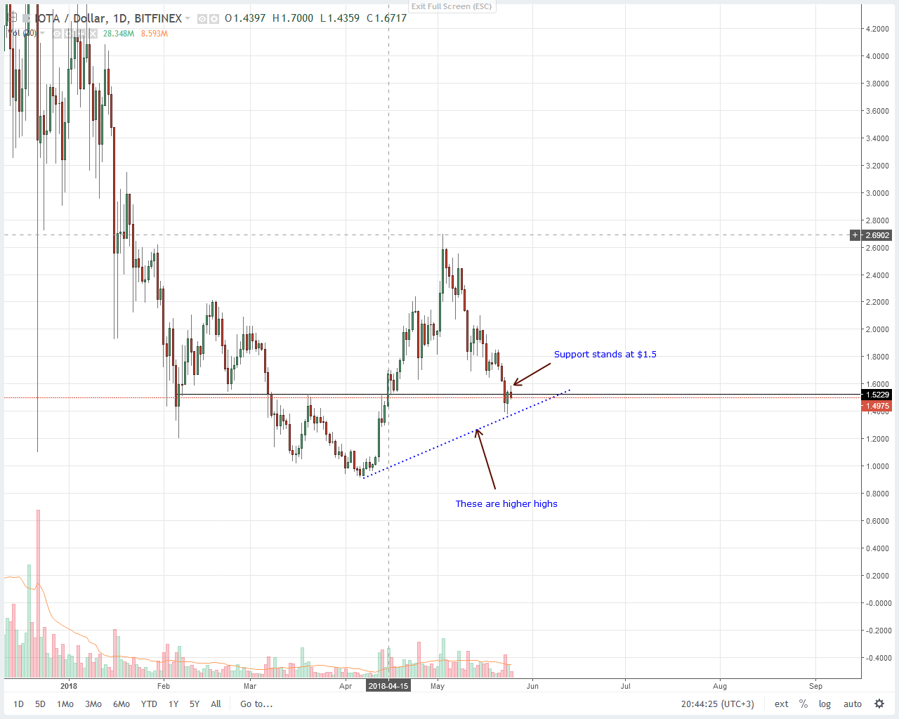IOTA (IOT) Price Analysis