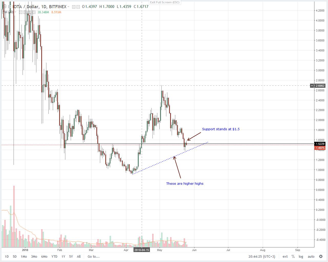 IOTA (IOT) Price Analysis