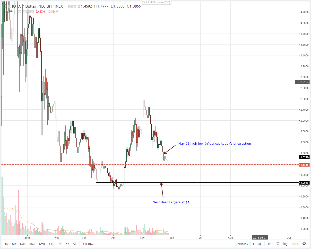 IOTA (IOT) Technical Analysis