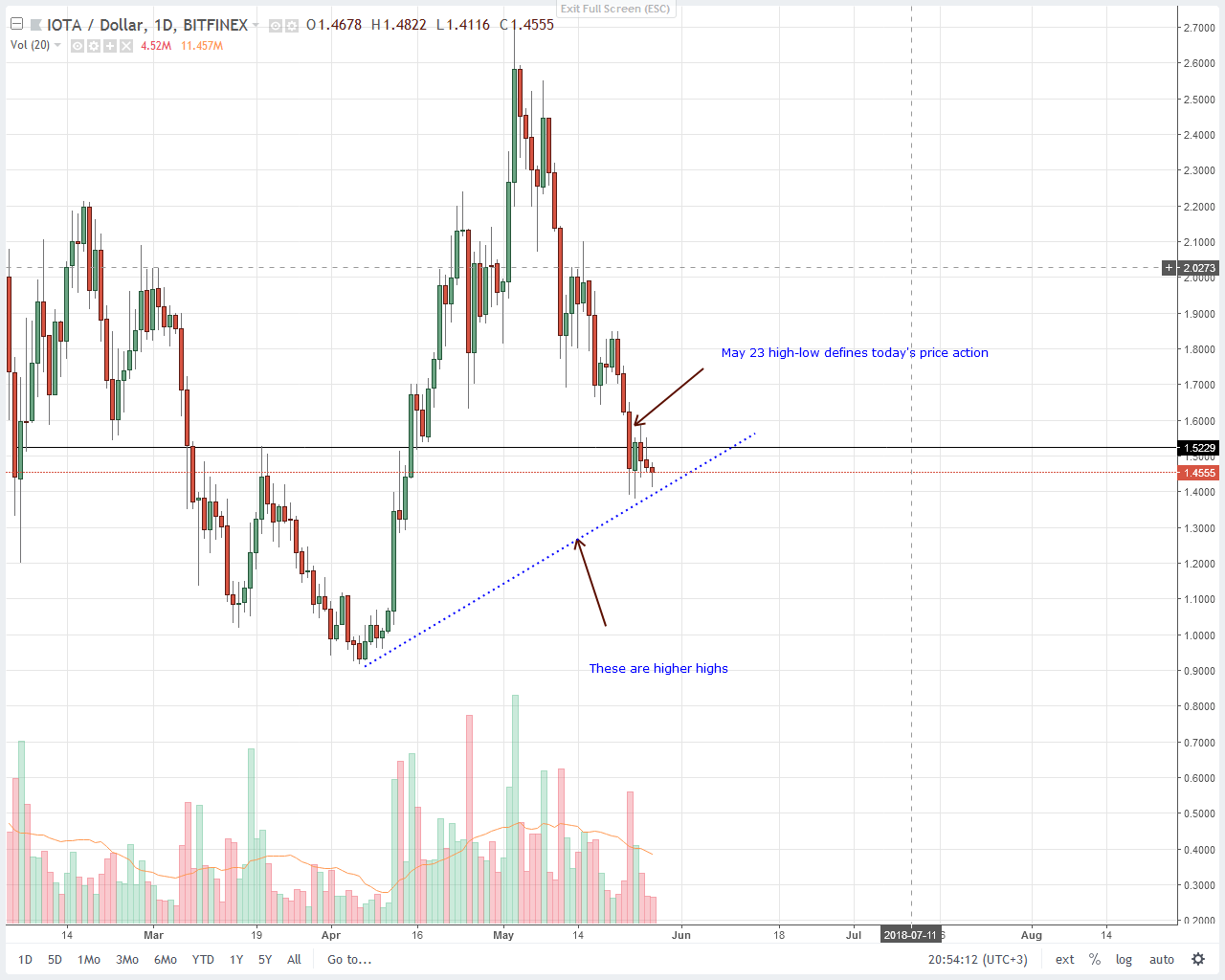 IOTA (IOT) Price Technical Analysis
