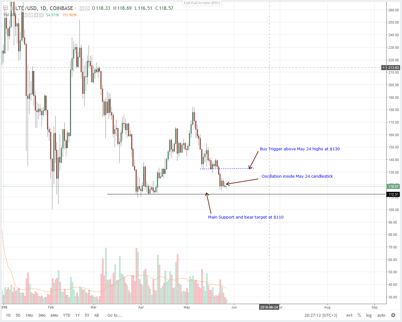 Litecoin (LTC) Price Technical Analysis